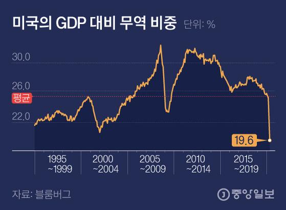 미국의 GDP 대비 무역 비중. 그래픽=김은교 kim.eungyo@joongang.co.kr