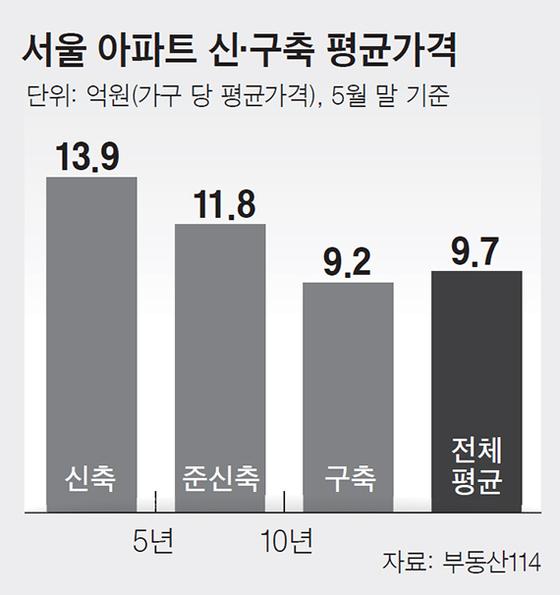 서울 아파트 신·구축 평균가격