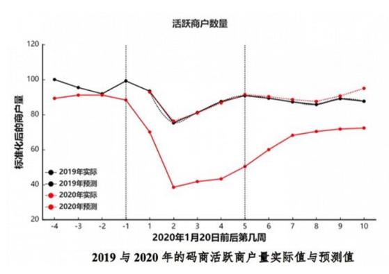 베이징대 연구팀에 따르면 우한 봉쇄가 시작된 1월 셋째주를 기점으로 중국 내 자영업자 수가 전년 대비 최대 40% 가까이 줄었다. [중국 경제 매체 지에미앤]