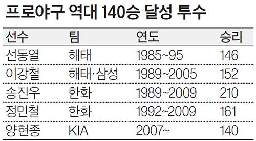 프로야구 역대 140승 달성 투수