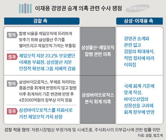 이재용 경영권 승계 의혹 관련 수사 쟁점