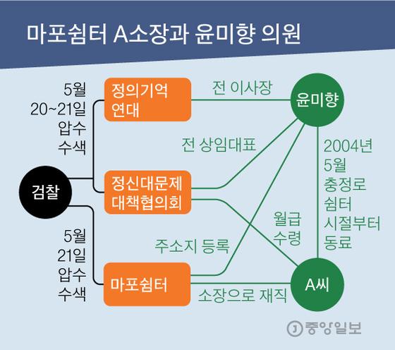 마포쉼터 A소장과 윤미향 의원. 그래픽=김영옥 기자 yesok@joongang.co.kr