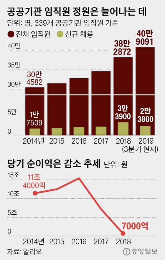 공공기관 임직원 정원은 늘어나는 데 당기 순이익은 감소 추세. 그래픽=김영옥 기자 yesok@joongang.co.kr