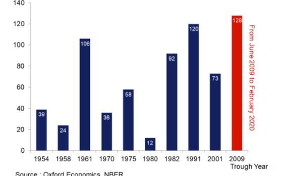 미국 경제 침체 시기(가로축 연도)와 호황 기간(세로축: 개월)