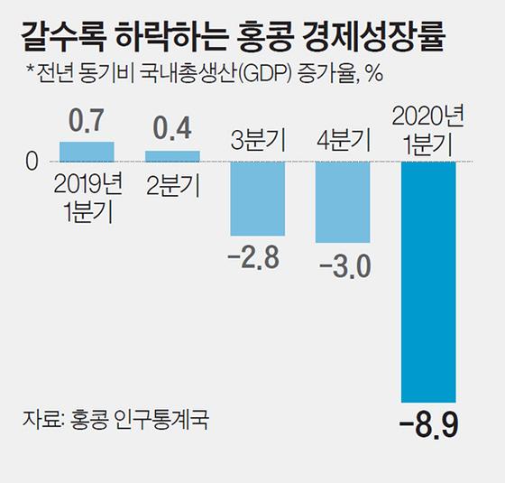 갈수록 하락하는 홍콩 경제성장률