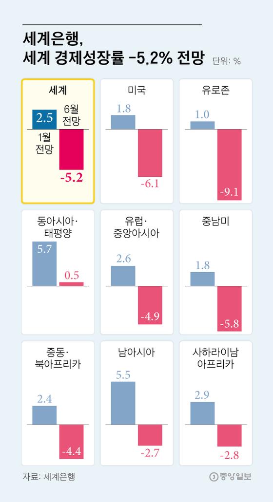 세계은행, 세계 경제성장률 -5.2% 전망. 그래픽=김영희 02@joongang.co.kr