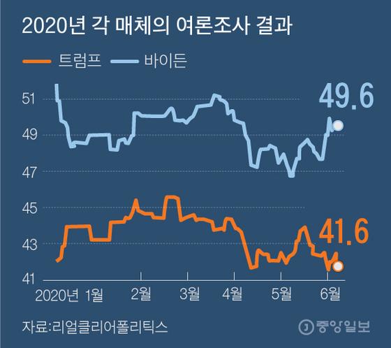 2020년 각 매체의 여론조사 결과. 그래픽=김주원 기자 zoom@joongang.co.kr