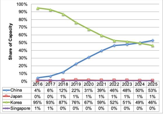 국가별 모바일 OLED 시장 점유율(생산능력 기준) 추이와 전망〈DSCC〉
