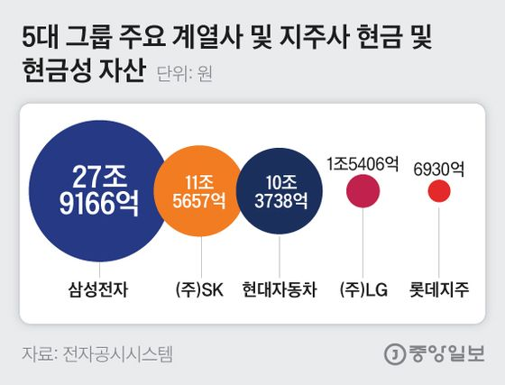 5대 그룹 주요 계열사 및 지주사 현금 및현금성 자산. 그래픽=김은교 kim.eungyo@joongang.co.kr