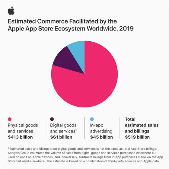"""애플은 15일 """"지난해 애플 앱스토어에서 5190억달러(약 626조원) 규모의 거래가 일어났다""""고 발표했다. 애플이 직접 앱스토어 거래 규모를 밝힌 것은 이번이 처음이다. [애플코리아]"""