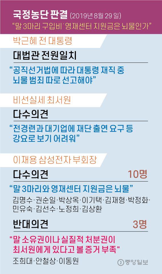 국정농단 판결. 그래픽=김영옥 기자 yesok@joongang.co.kr