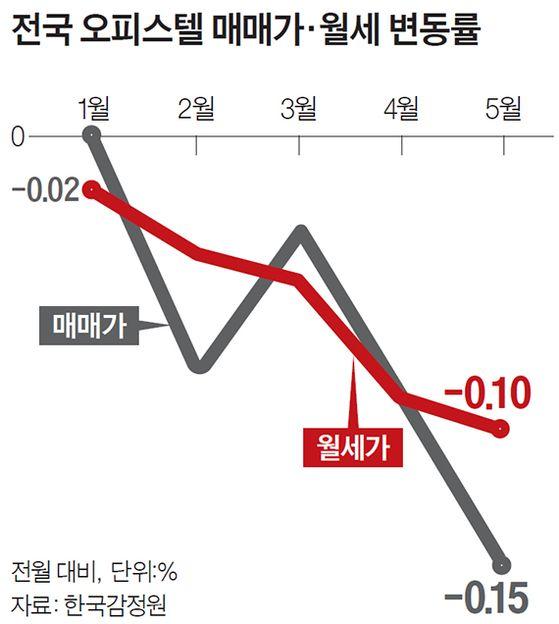 전국 오피스텔 매매가·월세 변동률