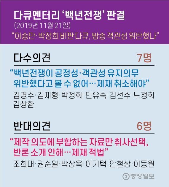 다큐멘터리 '백년전쟁' 판결. 그래픽=김영옥 기자 yesok@joongang.co.kr