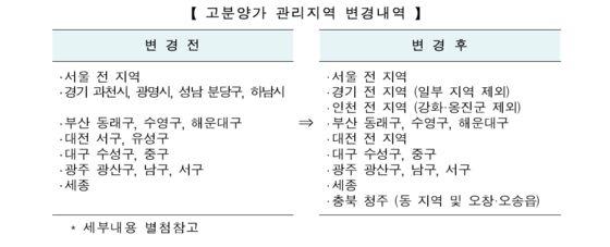 HUG, 수도권 및 인천 일대 고분양가 관리지역 지정