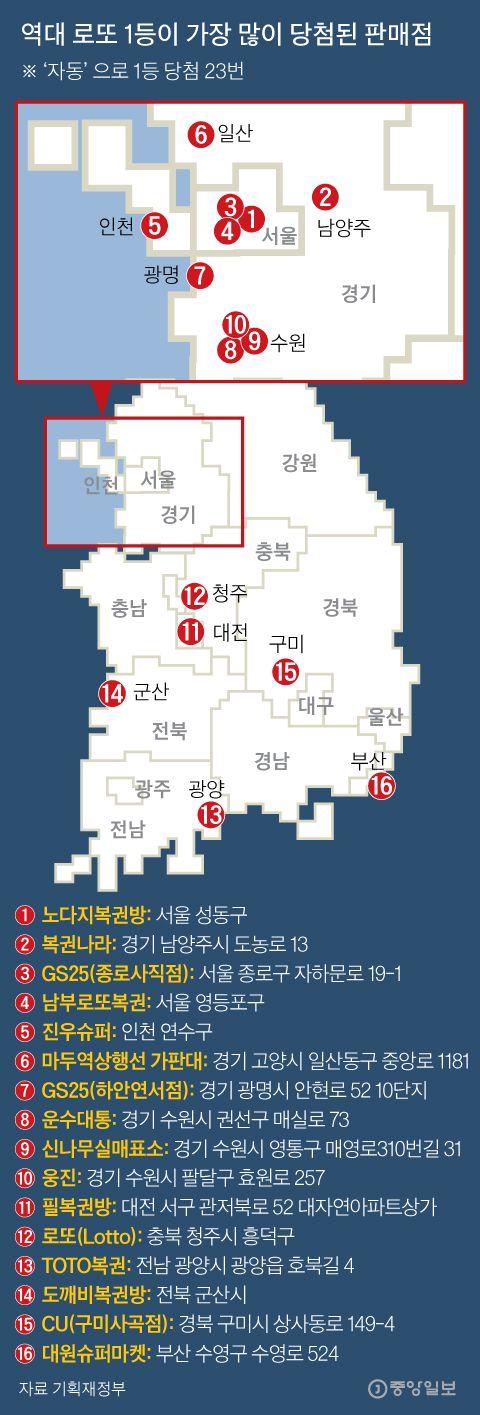 역대 로또 1등이 가장 많이 당첨된 판매점. 그래픽=김주원 기자 zoom@joongang.co.kr