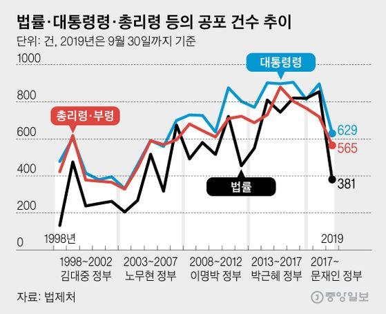 각 정부별 법률·대통령령·총리령 등의 공포 건수 추이. 그래픽=김영옥 기자 <a href=mailto:yesok@joongang.co.kr>yesok@joongang.co.kr</a>〈br〉〈br〉〈br〉