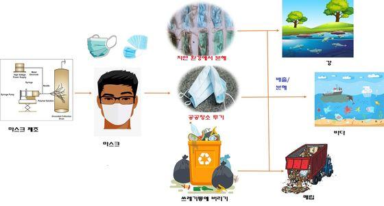마스크로 인한 환경 오염과정. (논문에 게재된 그래픽)
