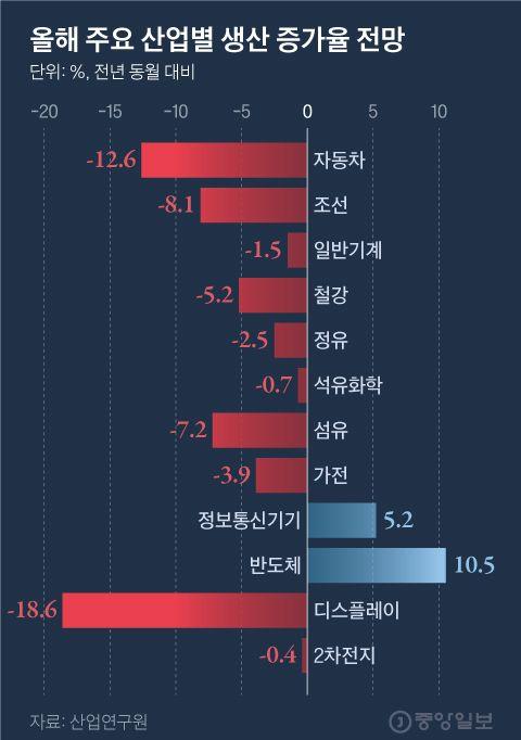 올해 주요 산업별 생산 증가율 전망. 그래픽=김현서 kim.hyeonseo12@joongang.co.kr