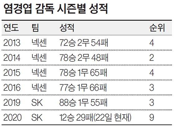 염경엽 감독 시즌별 성적