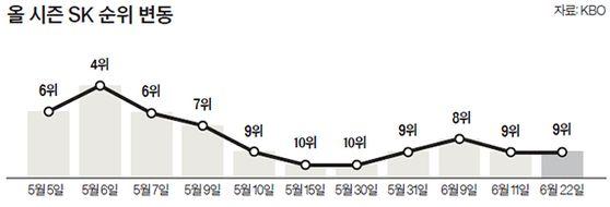 올 시즌 SK 순위 변동