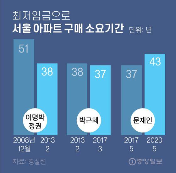 최저임금으로 서울 아파트 구매 소요기간. 그래픽=김영옥 기자 yesok@joongang.co.kr