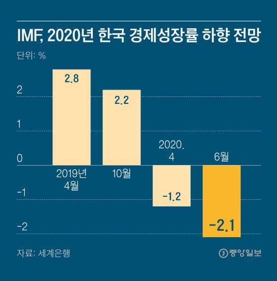 IMF, 2020년 한국 경제성장률 하향 전망. 그래픽=김영희 02@joongang.co.kr