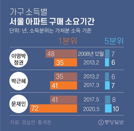 가구 소득별 서울 아파트 구매 소요기간. 그래픽=김영옥 기자 yesok@joongang.co.kr