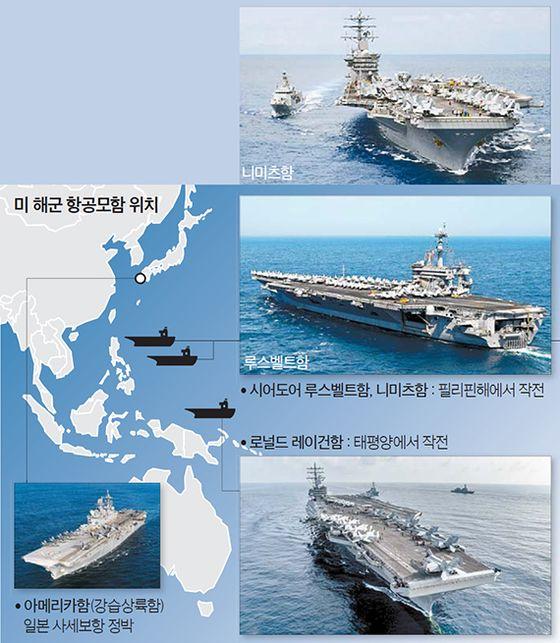 미 해군 항공모함 위치