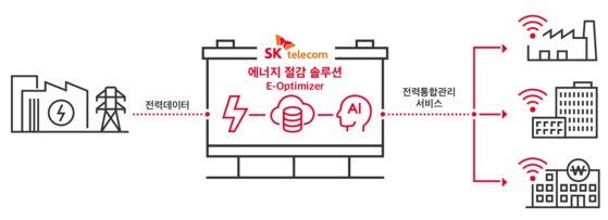 SK텔레콤의 E-옵티마이저(Optimizer) 인포그래픽.
