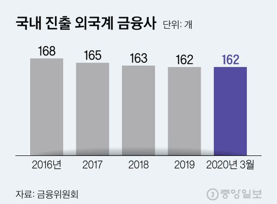 국내 진출 외국계 금융사. 그래픽=김현서 kim.hyeonseo12@joongang.co.kr