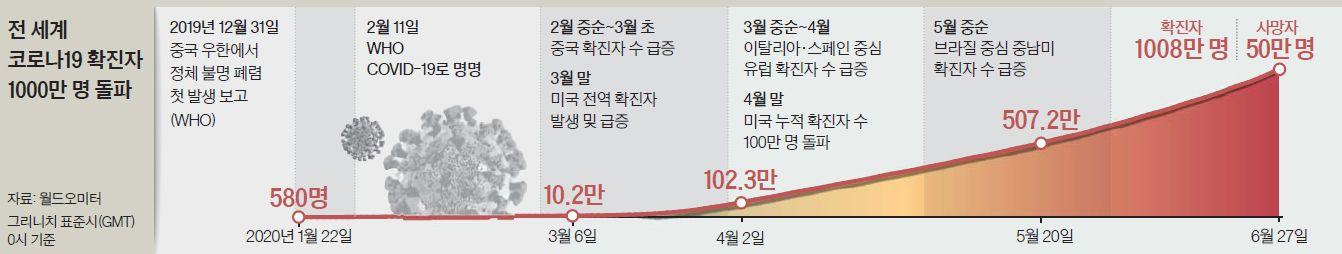 전 세계 코로나19 확진자 1000만 명 돌파