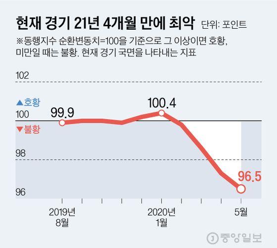 현재 경기 21년 4개월 만에 최악. 그래픽=김현서 kim.hyeonseo12@joongang.co.kr