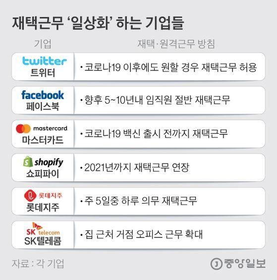 재택근무'일상화'하는 기업들. 그래픽=김은교 kim.eungyo@joongang.co.kr