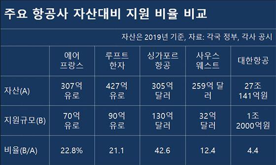 주요 항공사 자산대비 지원 비율 비교