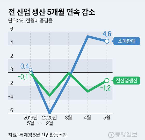 전 산업 생산 5개월 연속 감소. 그래픽=김현서 kim.hyeonseo12@joongang.co.kr