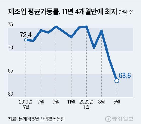 제조업 평균가동률, 11년 4개월만에 최저. 그래픽=김현서 kim.hyeonseo12@joongang.co.kr