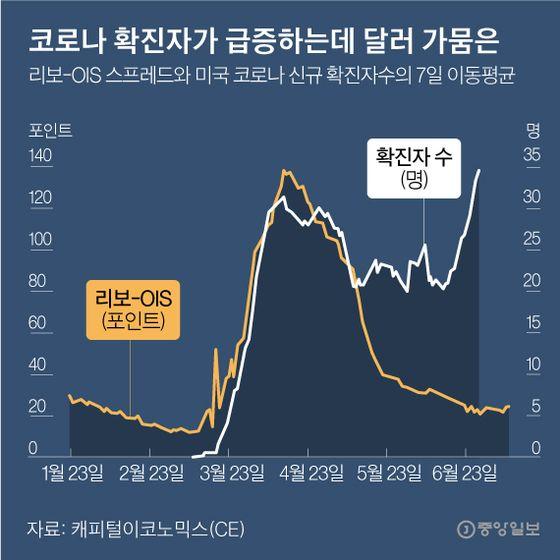 코로나 확진자가 급증하는 데 달러 가뭄은. 그래픽=박경민 기자 minn@joongang.co.kr
