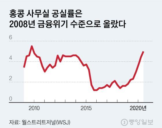 홍콩 사무실 공실률은2008년 금융위기 수준으로 올랐다. 그래픽=김현서 kim.hyeonseo12@joongang.co.kr