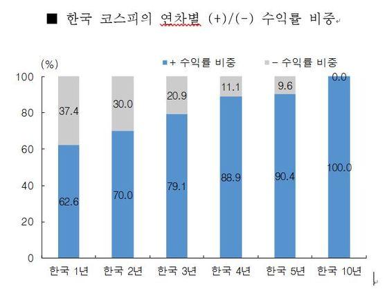 김대준 한국투자증권 수석연구원이 제시한 투자 연수별 수익률 비중. 한국투자증권.