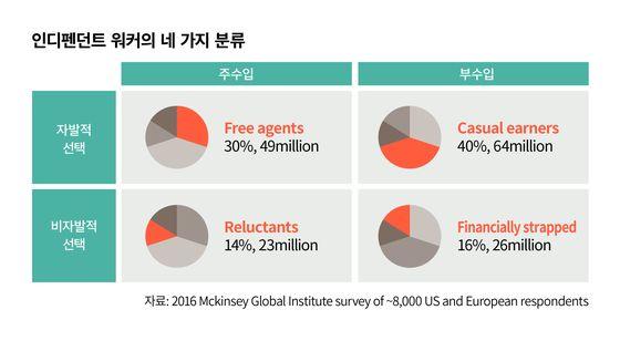 인디펜던트 워커의 네 가지 분류 ⓒ2016 Mckinsey Institute survey og ~8000 US and European respondents