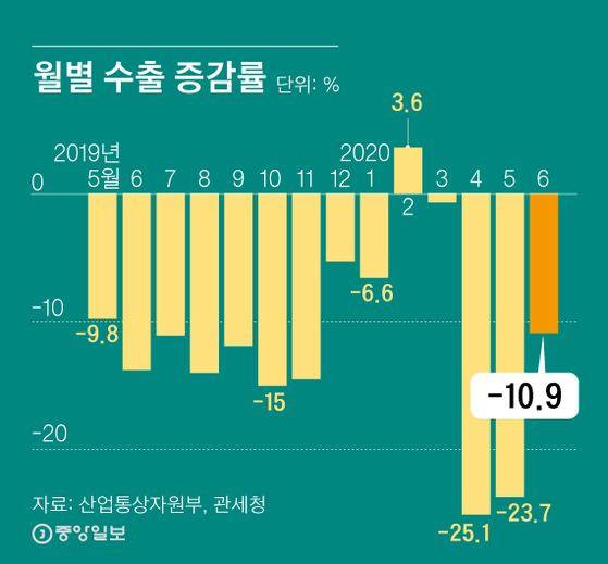 월별 수출 증감률. 그래픽=김영희 02@joongang.co.kr
