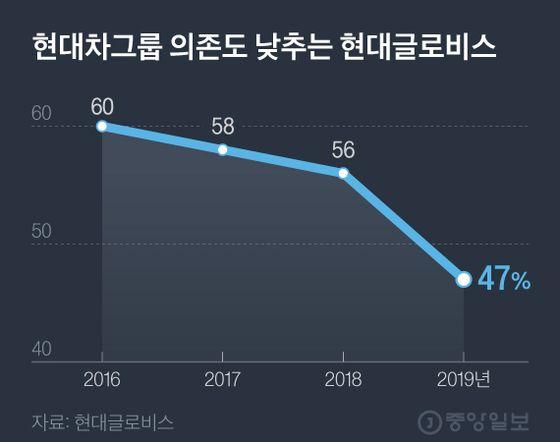 현대차그룹 의존도 낮추는 현대글로비스. 그래픽=김현서 kim.hyeonseo12@joongang.co.kr