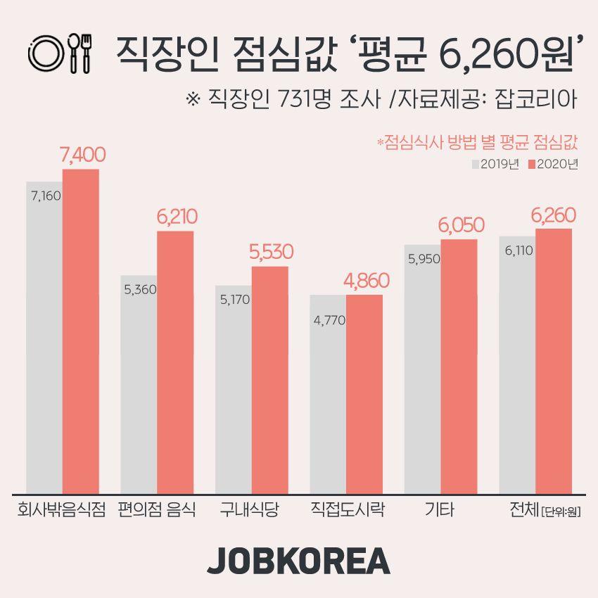 올해 직장인들은 점심값이 평균 6260원으로 집계됐다. 자료 잡코리아