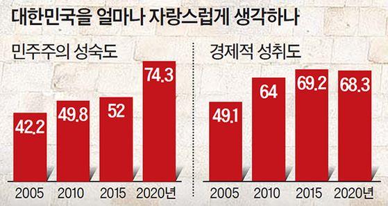 대한민국을 얼마나 자랑스럽게 생각하나 [단위: %]