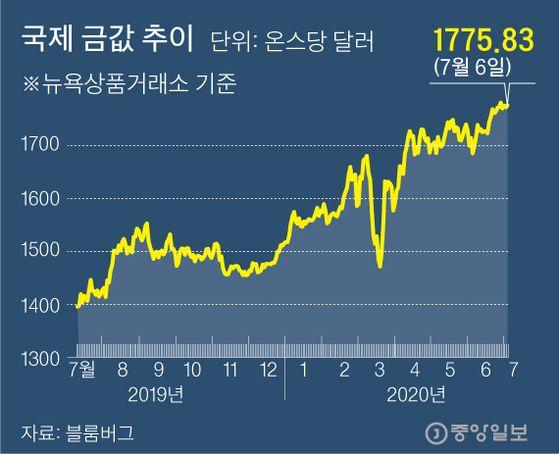 국제 금값 추이 그래픽=김주원 기자 zoom@joongang.co.kr
