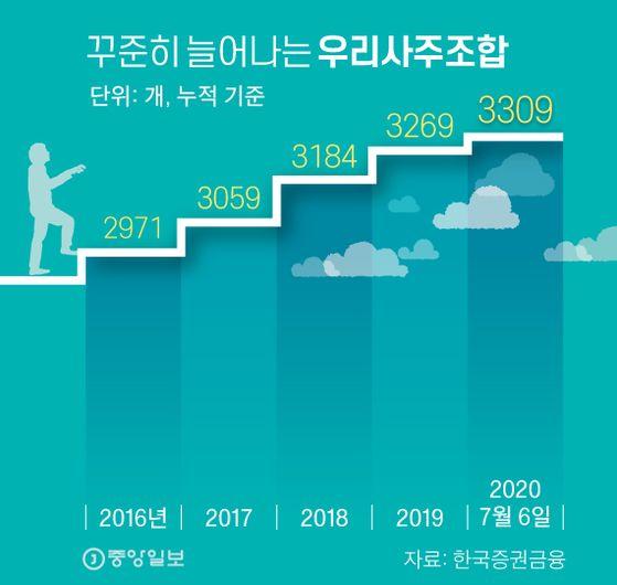 꾸준히 늘어나는 우리사주조합. 그래픽=신재민 기자 shin.jaemin@joongang.co.kr