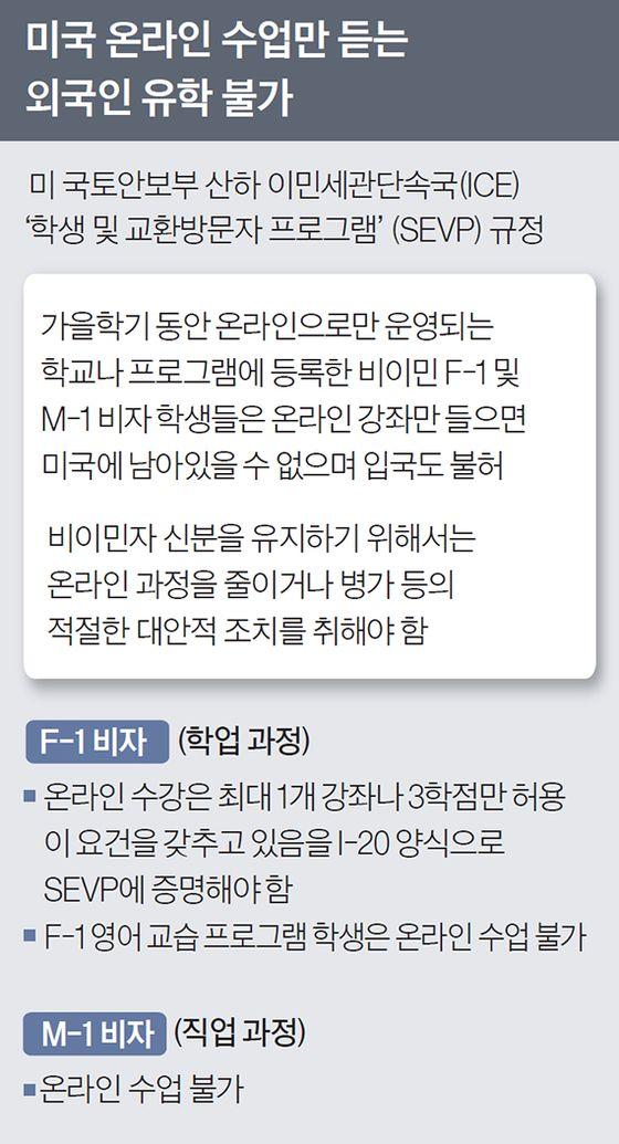 """""""온라인만 수강 땐 미국에서 떠나라"""" 한국 유학생 비상"""