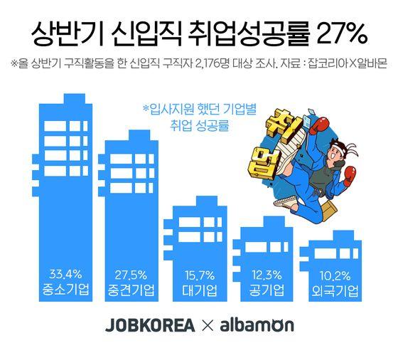 코로나 취업지옥 현실로…상반기 신입직 취업 성공률 27%
