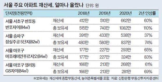 서울 주요 아파트 재산세