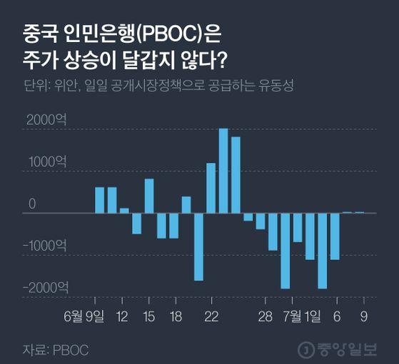 [원터치 경제] 상하이 주가 급등 순간 中 인민은행이 한 일은...